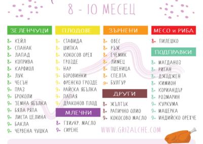 Захранване на бебето схема 8-10 месец